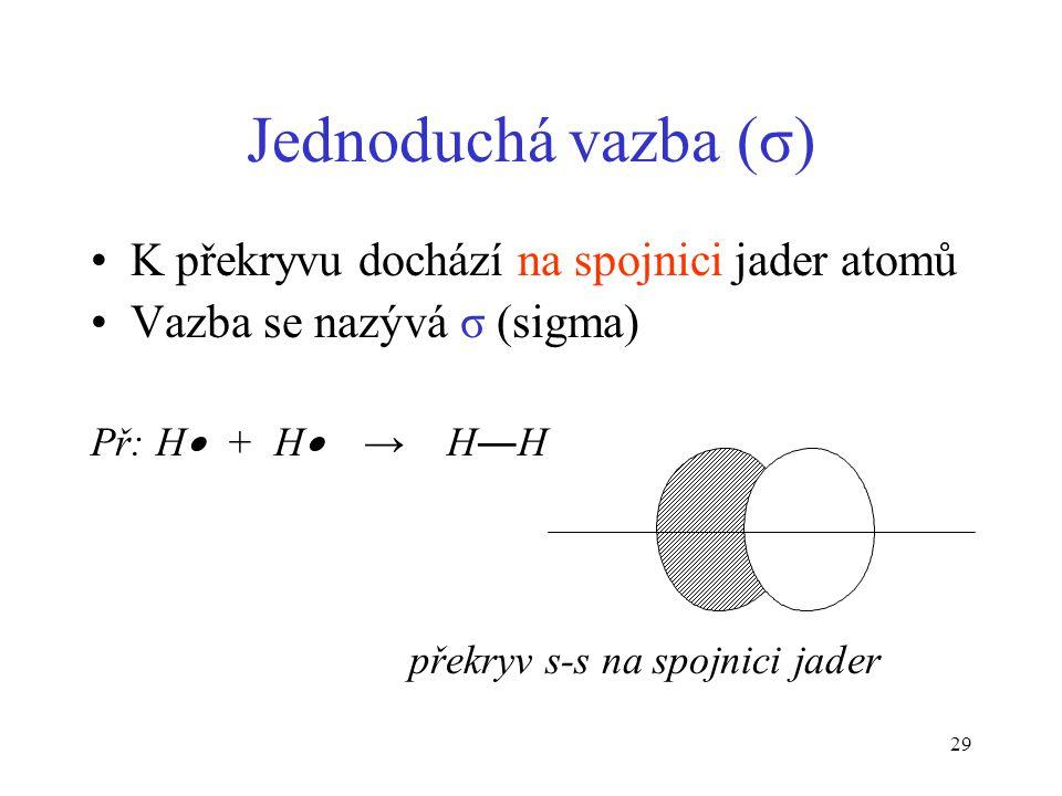 29 Jednoduchá vazba (σ) K překryvu dochází na spojnici jader atomů Vazba se nazývá σ (sigma) Př: H  + H  → H―H překryv s-s na spojnici jader