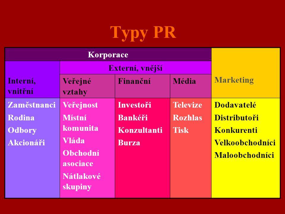 Typy PR Korporace Marketing Interní, vnitřní Externí, vnější Veřejné vztahy FinančníMédia Zaměstnanci Rodina Odbory Akcionáři Veřejnost Místní komunit