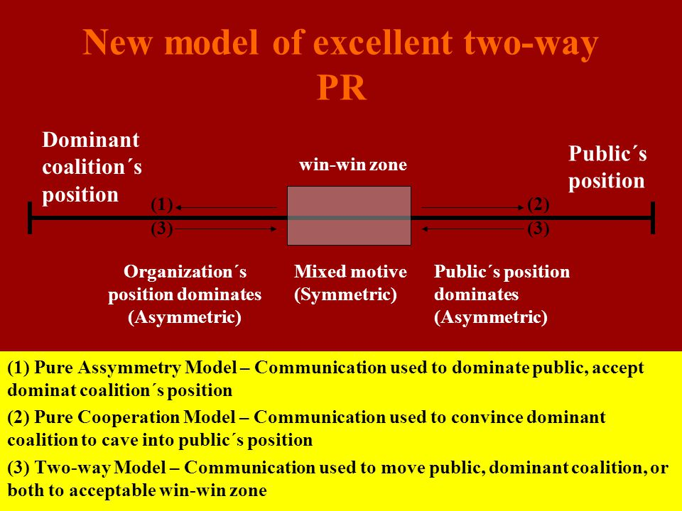 New model of excellent two-way PR (1) Pure Assymmetry Model – Communication used to dominate public, accept dominat coalition´s position (2) Pure Coop