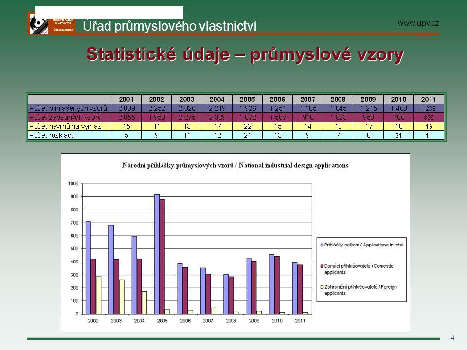 ÚŘAD PRŮMYSLOVÉHO VLASTNICTVÍ Česká republika 5 Národní přihlášky průmyslových vzorů podle tříd Lokarnského třídění Zdroj: Statistika ÚPV 2010 3.