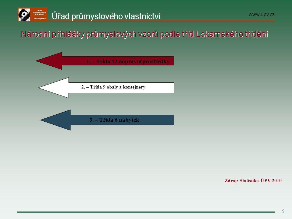 ÚŘAD PRŮMYSLOVÉHO VLASTNICTVÍ Česká republika 5 Národní přihlášky průmyslových vzorů podle tříd Lokarnského třídění Zdroj: Statistika ÚPV 2010 3. – Tř