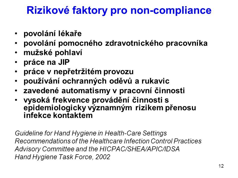 12 Rizikové faktory pro non-compliance povolání lékaře povolání pomocného zdravotnického pracovníka mužské pohlaví práce na JIP práce v nepřetržitém provozu používání ochranných oděvů a rukavic zavedené automatismy v pracovní činnosti vysoká frekvence provádění činnosti s epidemiologicky významným rizikem přenosu infekce kontaktem Guideline for Hand Hygiene in Health-Care Settings Recommendations of the Healthcare Infection Control Practices Advisory Committee and the HICPAC/SHEA/APIC/IDSA Hand Hygiene Task Force, 2002