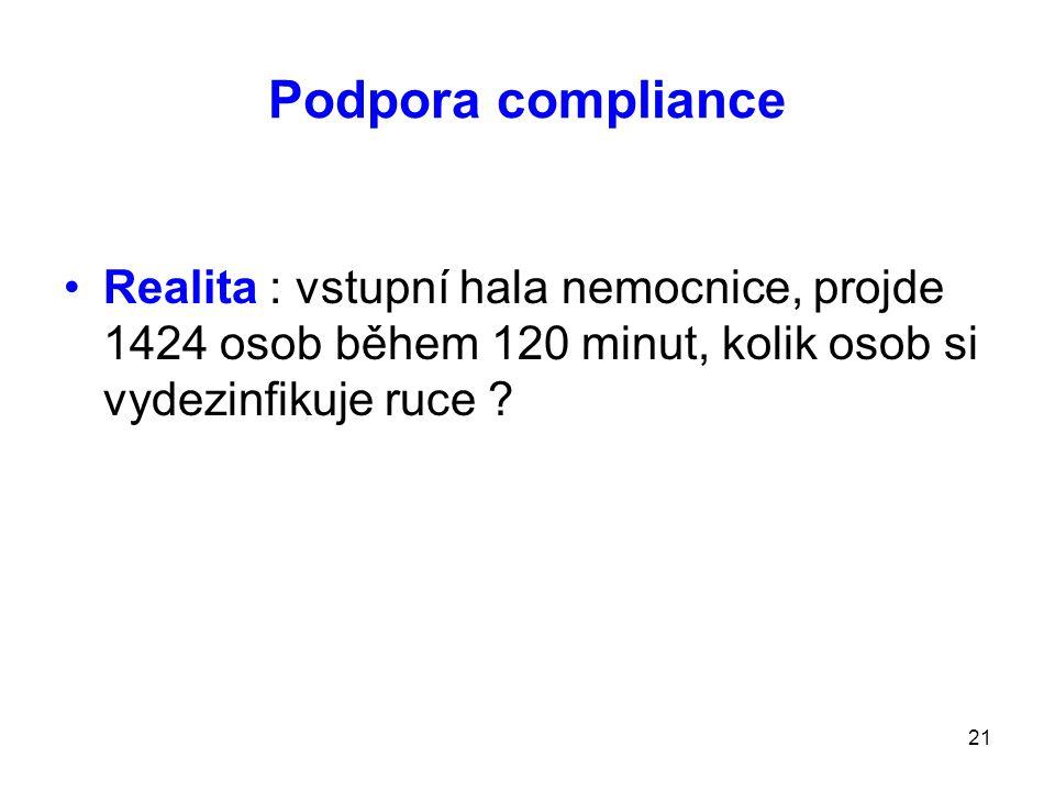 21 Podpora compliance Realita : vstupní hala nemocnice, projde 1424 osob během 120 minut, kolik osob si vydezinfikuje ruce ?
