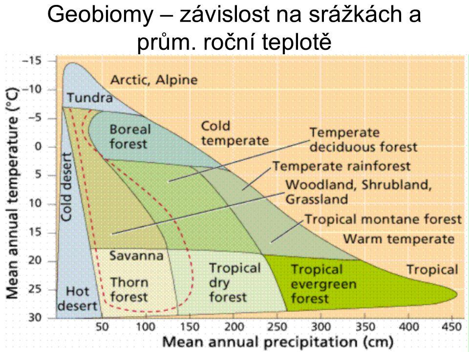 Radiační index suchosti (RIS) (Budyko) Vztah tepla a vláhy