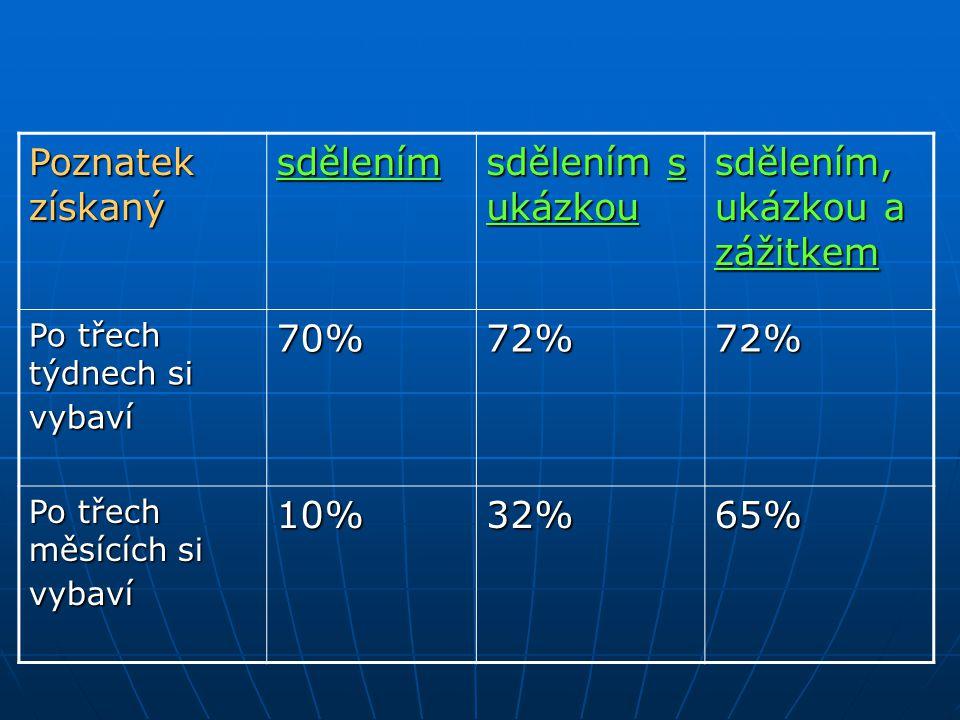 Poznatek získaný sdělením sdělením s ukázkou sdělením, ukázkou a zážitkem Po třech týdnech si vybaví 70%72%72% Po třech měsících si vybaví 10%32%65%