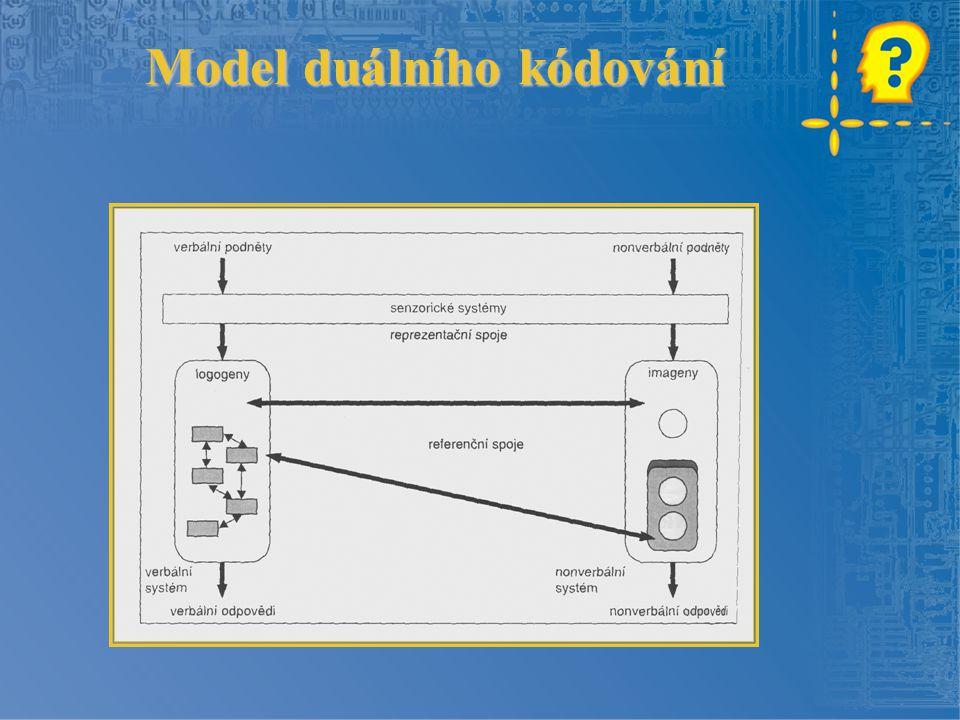 Model duálního kódování