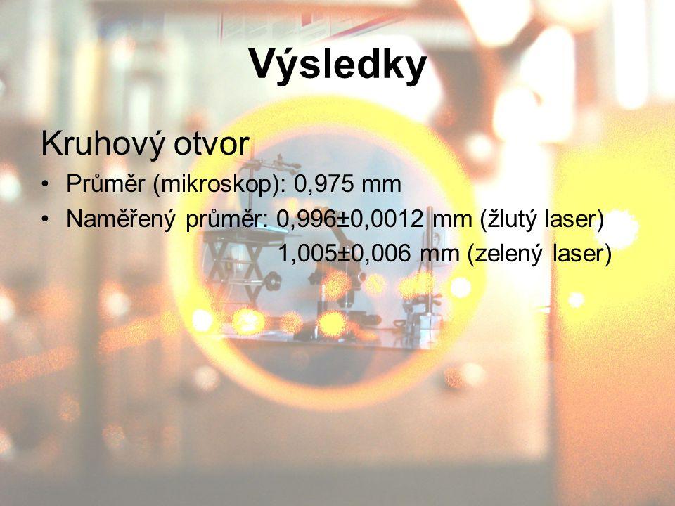 Kruhový otvor Průměr (mikroskop): 0,975 mm Naměřený průměr: 0,996±0,0012 mm (žlutý laser) 1,005±0,006 mm (zelený laser)