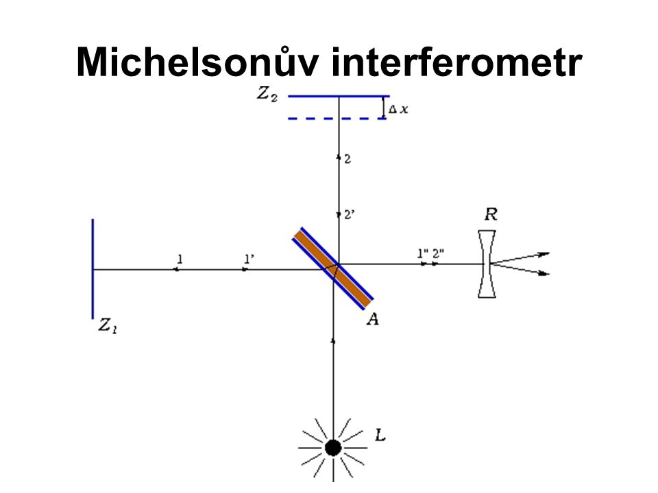 Michelsonův interferometr