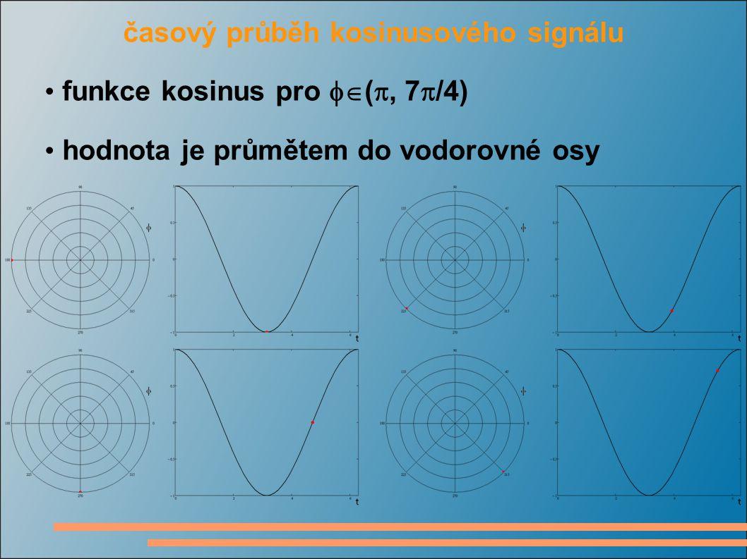 časový průběh kosinusového signálu funkce kosinus pro  ( , 7  /4) hodnota je průmětem do vodorovné osy