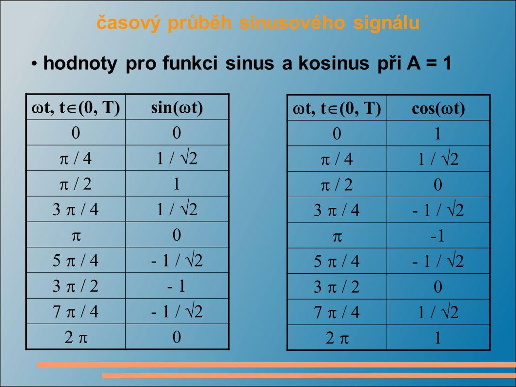 časový průběh sinusového signálu hodnoty pro funkci sinus a kosinus při A = 1  t, t  (0, T)sin(  t) 00  / 41 /  2  / 2 1 3  / 41 /  2  0 5  / 4- 1 /  2 3  / 2 - 1 7  / 4- 1 /  2 2  0  t, t  (0, T)cos(  t) 01  / 41 /  2  / 2 0 3  / 4- 1 /  2  -1 5  / 4- 1 /  2 3  / 2 0 7  / 41 /  2 2  1
