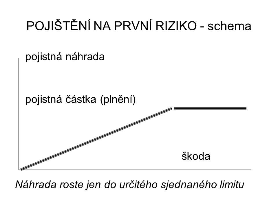 POJIŠTĚNÍ NA PRVNÍ RIZIKO - schema pojistná náhrada pojistná částka (plnění) škoda Náhrada roste jen do určitého sjednaného limitu