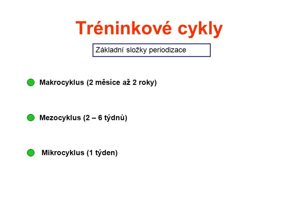 Tréninkové cykly Základní složky periodizace Makrocyklus (2 měsíce až 2 roky) Mezocyklus (2 – 6 týdnů) Mikrocyklus (1 týden)