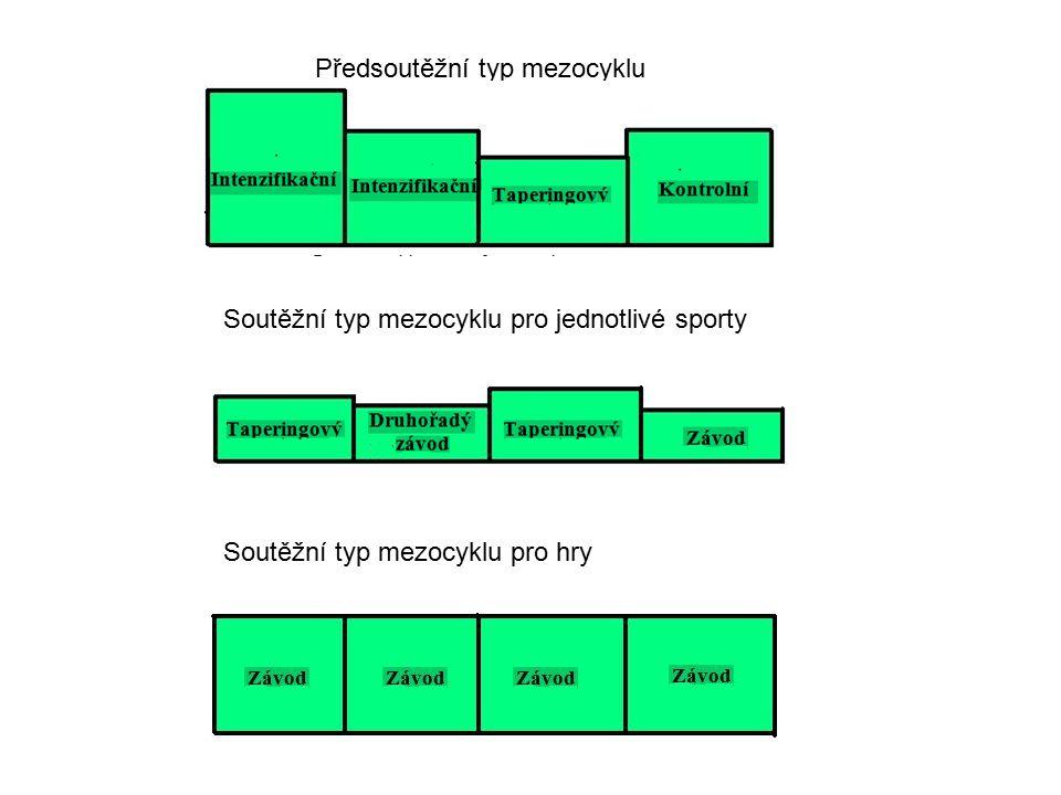 Předsoutěžní typ mezocyklu Soutěžní typ mezocyklu pro jednotlivé sporty Soutěžní typ mezocyklu pro hry