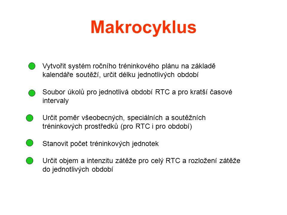 Makrocyklus Vytvořit systém ročního tréninkového plánu na základě kalendáře soutěží, určit délku jednotlivých období Soubor úkolů pro jednotlivá obdob