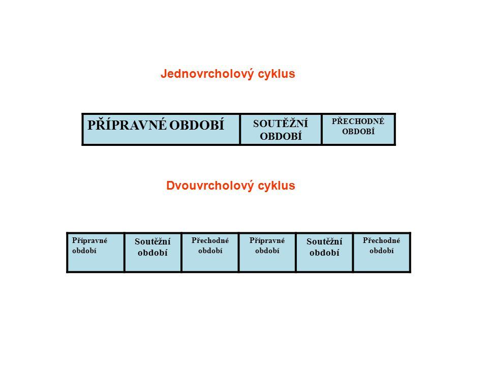 PŘÍPRAVNÉ OBDOBÍ SOUTĚŽNÍ OBDOBÍ PŘECHODNÉ OBDOBÍ Přípravné období Soutěžní období Přechodné období Přípravné období Soutěžní období Přechodné období