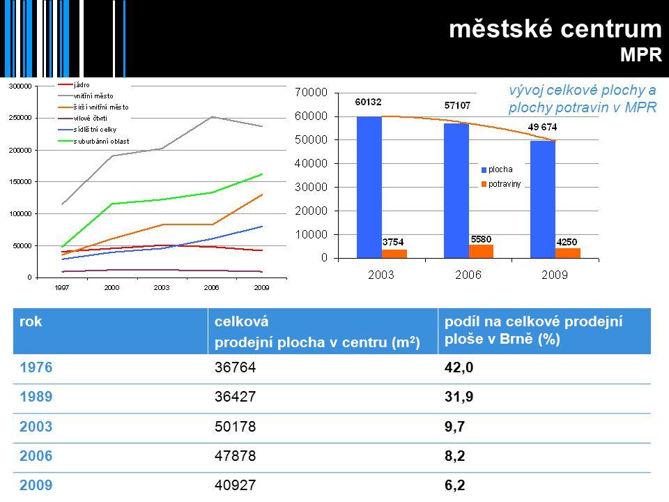 vývoj celkové plochy a plochy potravin v MPR městské centrum MPR rokcelková prodejní plocha v centru (m 2 ) podíl na celkové prodejní ploše v Brně (%) 19763676442,0 19893642731,9 2003501789,7 2006478788,2 2009409276,2