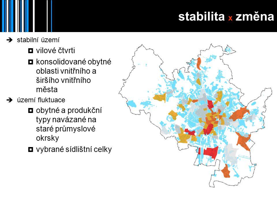stabilita x změna  stabilní území  vilové čtvrti  konsolidované obytné oblasti vnitřního a širšího vnitřního města  území fluktuace  obytné a produkční typy navázané na staré průmyslové okrsky  vybrané sídlištní celky