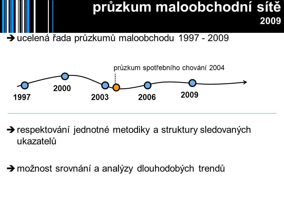 průzkum maloobchodní sítě 2009  ucelená řada průzkumů maloobchodu 1997 - 2009 1997 2000 20032006 2009 průzkum spotřebního chování 2004  respektování jednotné metodiky a struktury sledovaných ukazatelů  možnost srovnání a analýzy dlouhodobých trendů