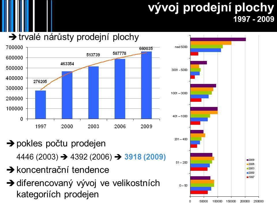 vývoj prodejní plochy 1997 - 2009  pokles počtu prodejen 4446 (2003)  4392 (2006)  3918 (2009)  koncentrační tendence  diferencovaný vývoj ve velikostních kategoriích prodejen  trvalé nárůsty prodejní plochy