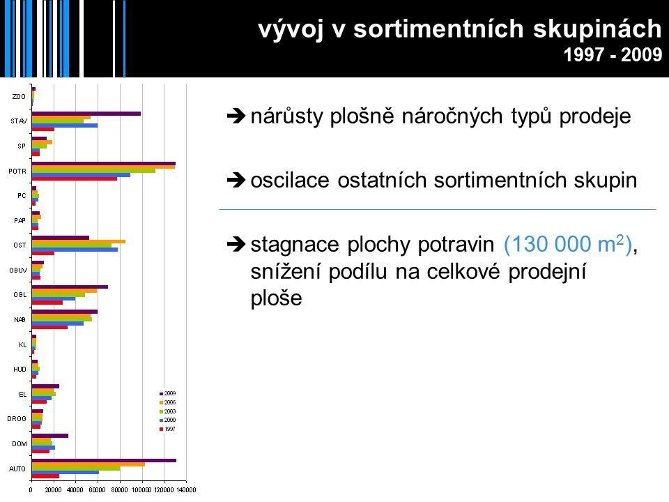 herny  k říjnu 2009 v Brně sečteno 232 heren katastrpočet heren Město Brno33 Zábrdovice31 Veveří22 Kr.