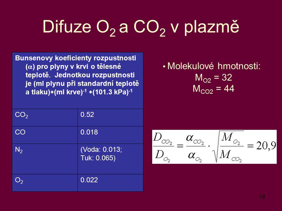 19 Difuze O 2 a CO 2 v plazmě Molekulové hmotnosti: M O2 = 32 M CO2 = 44 Bunsenovy koeficienty rozpustnosti (  ) pro plyny v krvi o tělesné teplotě.