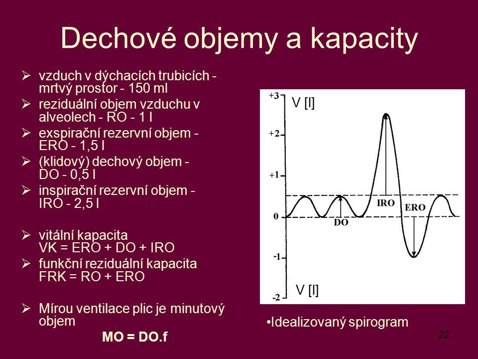 22 Dechové objemy a kapacity  vzduch v dýchacích trubicích - mrtvý prostor - 150 ml  reziduální objem vzduchu v alveolech - RO - 1 l  exspirační re