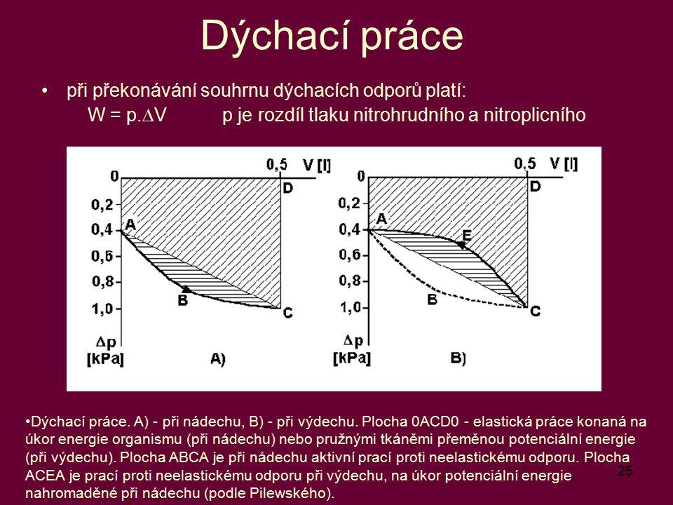 25 Dýchací práce při překonávání souhrnu dýchacích odporů platí: W = p.  V p je rozdíl tlaku nitrohrudního a nitroplicního Dýchací práce. A) - při ná