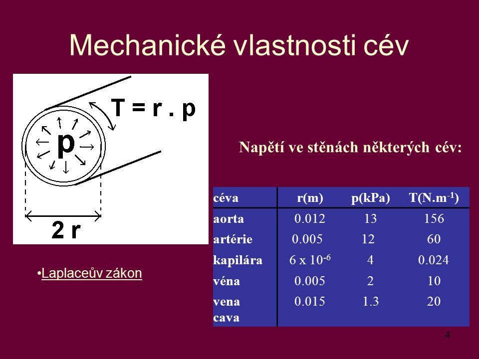 4 Mechanické vlastnosti cév Laplaceův zákon Napětí ve stěnách některých cév: cévar(m)p(kPa)T(N.m -1 ) aorta0.01213156 artérie0.0051260 kapilára6 x 10
