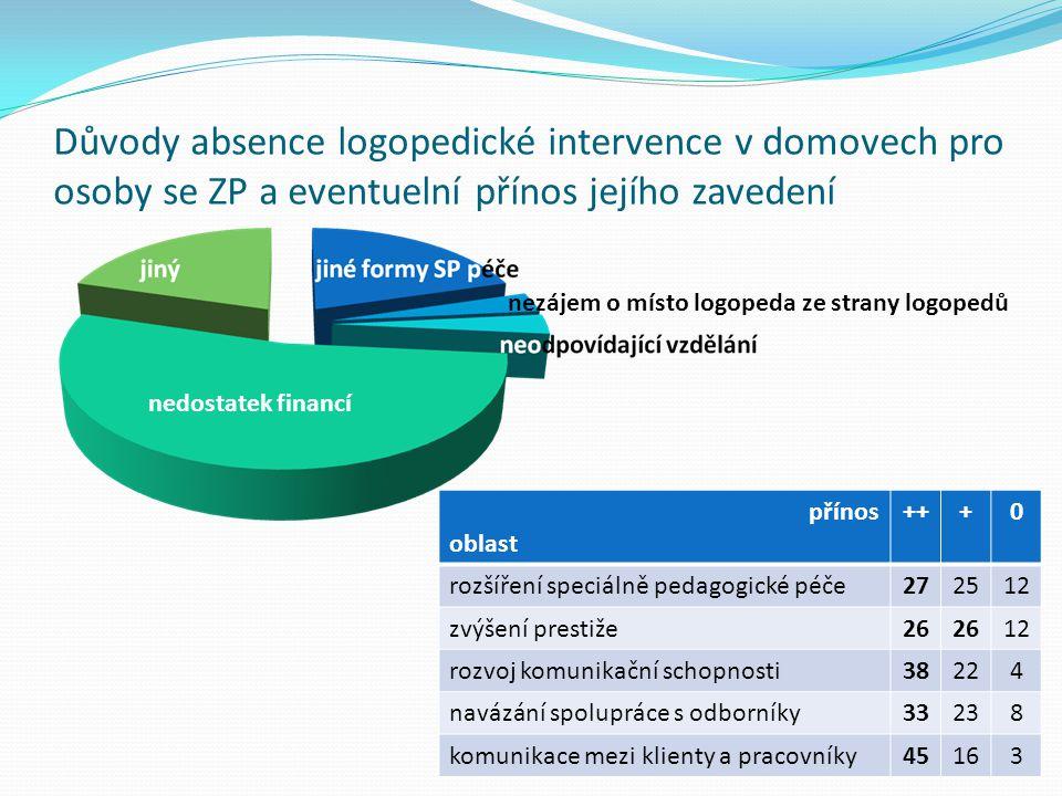 Důvody absence logopedické intervence v domovech pro osoby se ZP a eventuelní přínos jejího zavedení nedostatek financí nezájem o místo logopeda ze strany logopedů přínos oblast +++0 rozšíření speciálně pedagogické péče272512 zvýšení prestiže26 12 rozvoj komunikační schopnosti38224 navázání spolupráce s odborníky33238 komunikace mezi klienty a pracovníky45163