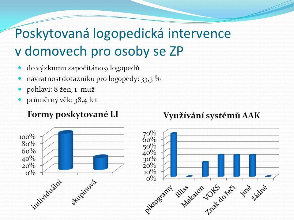 Poskytovaná logopedická intervence v domovech pro osoby se ZP do výzkumu započítáno 9 logopedů návratnost dotazníku pro logopedy: 33,3 % pohlaví: 8 žen, 1 muž průměrný věk: 38,4 let