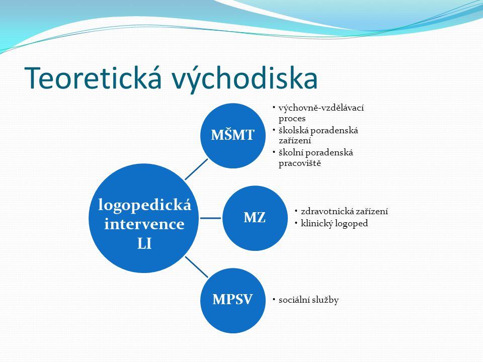 Teoretická východiska MŠMT výchovně-vzdělávací proces školská poradenská zařízení školní poradenská pracoviště MZ zdravotnická zařízení klinický logoped MPSV sociální služby logopedická intervence LI