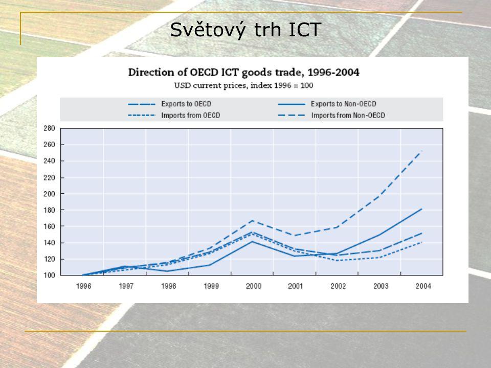 Světový trh podle regionů 2007 ICT IT