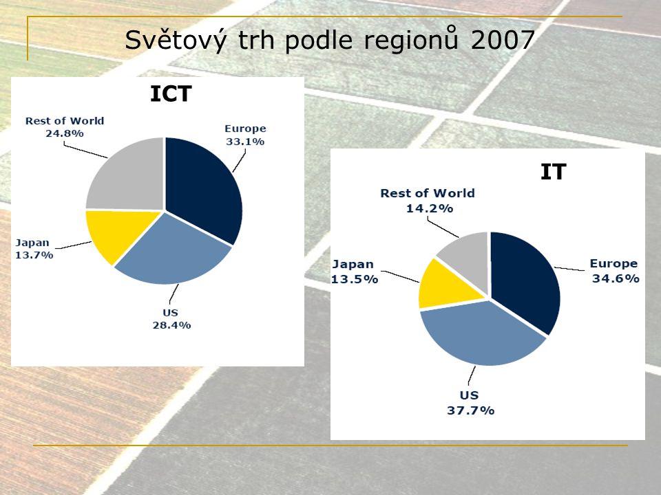 Vývoj světového trhu ICT