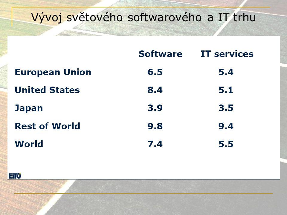EU a ICT Největší trh se vzdělaným obyvatelstvem Vysoká úroveň infrastruktury a služeb ICT 65 % lidí využívá internet 1,5 mobilního čísla na obyvatele 13 světových širokopásmových linek Velký počet nových, rychle rostoucích firem Nárůst slučování a akvizicí firem Zotavení se a velký rozvoj po krizi 2001/03