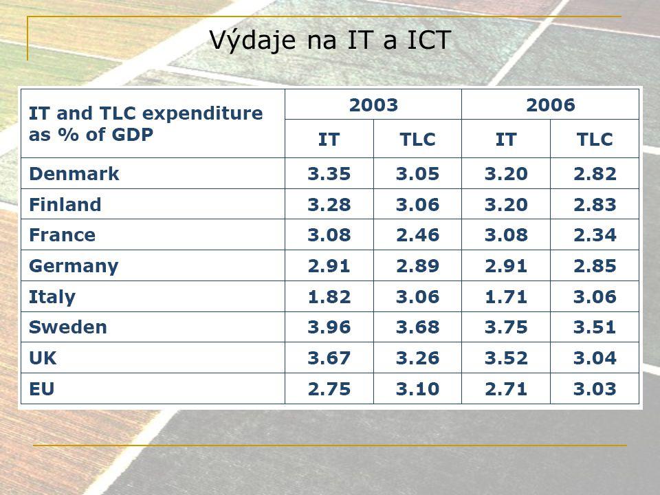 ITC firmy v globálním měřítku