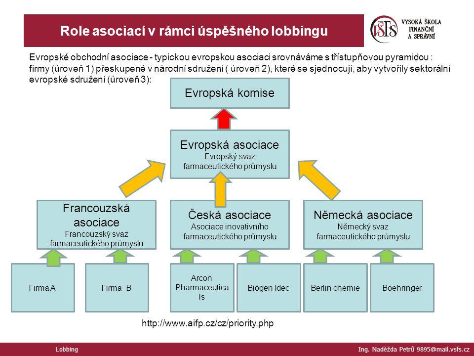 Lobbing Ing. Naděžda Petrů 9895@mail.vsfs.cz Role asociací v rámci úspěšného lobbingu Evropské obchodní asociace - typickou evropskou asociaci srovnáv