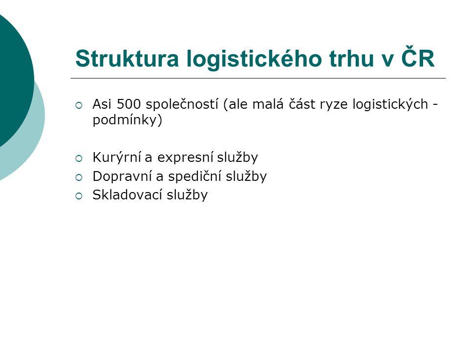 Struktura logistického trhu v ČR  Asi 500 společností (ale malá část ryze logistických - podmínky)  Kurýrní a expresní služby  Dopravní a spediční služby  Skladovací služby