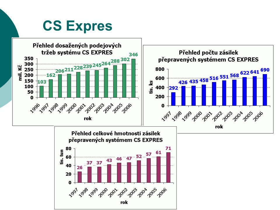 CS Expres