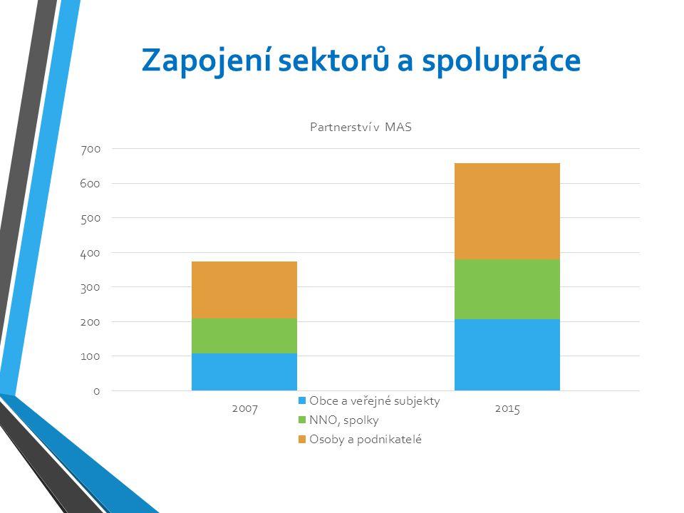 Zapojení sektorů a spolupráce