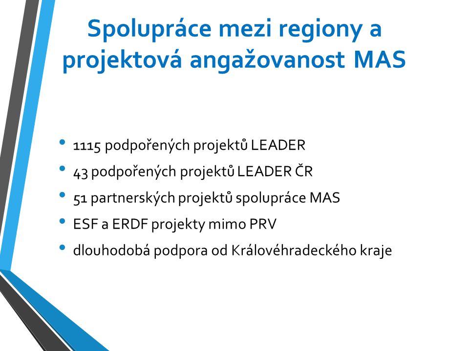 Spolupráce mezi regiony a projektová angažovanost MAS 1115 podpořených projektů LEADER 43 podpořených projektů LEADER ČR 51 partnerských projektů spol