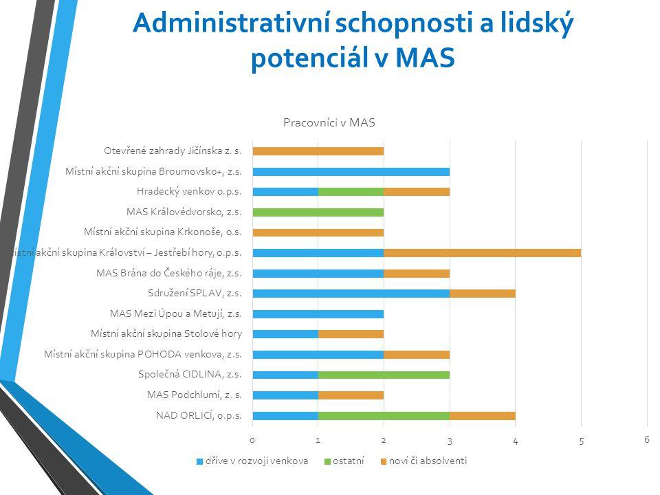 Administrativní schopnosti a lidský potenciál v MAS