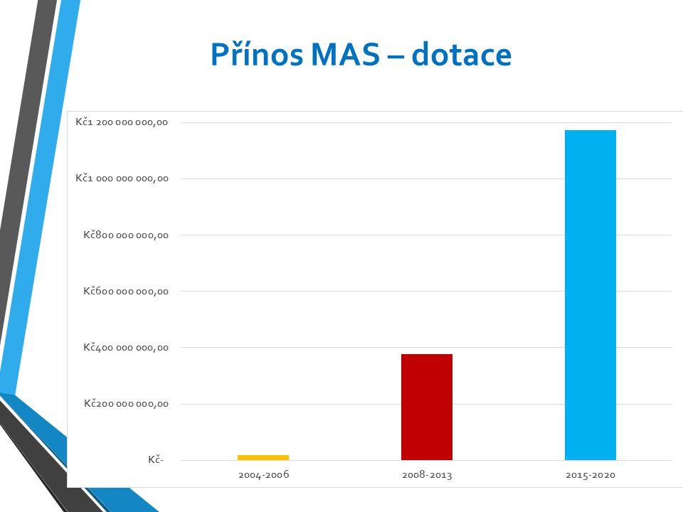 Přínos MAS – dotace