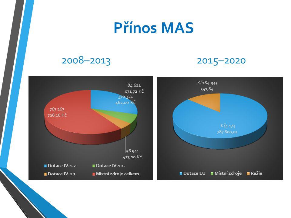 Přínos MAS 2008–20132015–2020