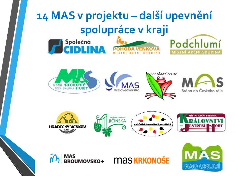 Spolupráce mezi regiony a projektová angažovanost MAS 1115 podpořených projektů LEADER 43 podpořených projektů LEADER ČR 51 partnerských projektů spolupráce MAS ESF a ERDF projekty mimo PRV dlouhodobá podpora od Královéhradeckého kraje