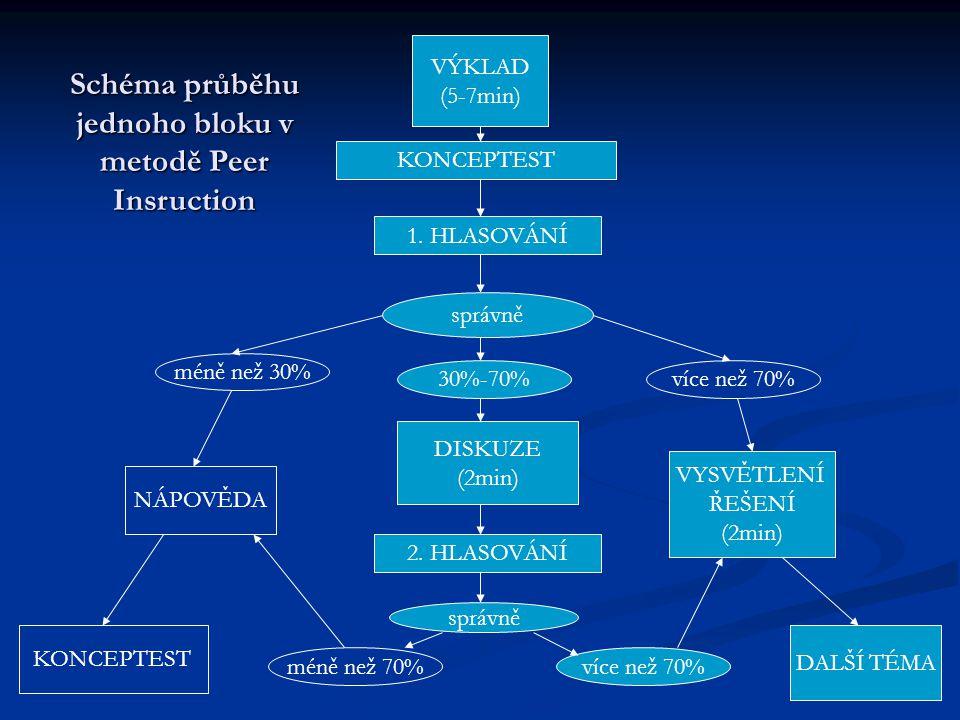 VÝKLAD (5-7min) KONCEPTEST 1. HLASOVÁNÍ DISKUZE (2min) 2.