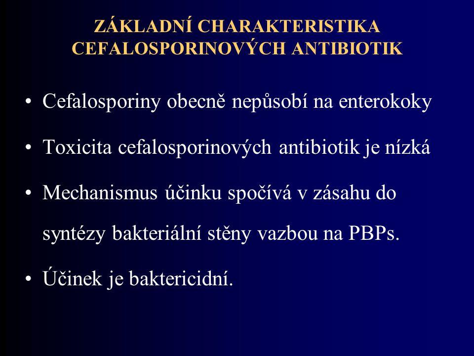 ZÁKLADNÍ CHARAKTERISTIKA CEFALOSPORINOVÝCH ANTIBIOTIK Cefalosporiny obecně nepůsobí na enterokoky Toxicita cefalosporinových antibiotik je nízká Mechanismus účinku spočívá v zásahu do syntézy bakteriální stěny vazbou na PBPs.