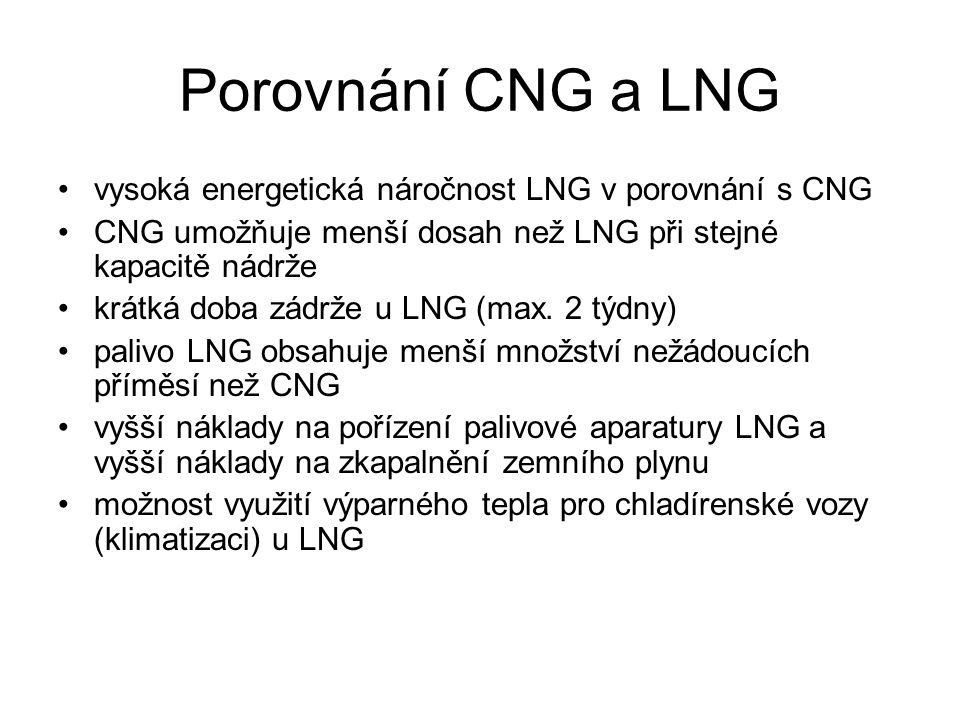 Porovnání CNG a LNG vysoká energetická náročnost LNG v porovnání s CNG CNG umožňuje menší dosah než LNG při stejné kapacitě nádrže krátká doba zádrže