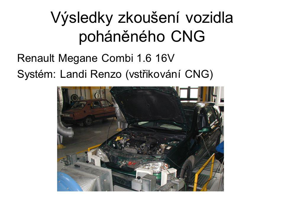 Výsledky zkoušení vozidla poháněného CNG Renault Megane Combi 1.6 16V Systém: Landi Renzo (vstřikování CNG)