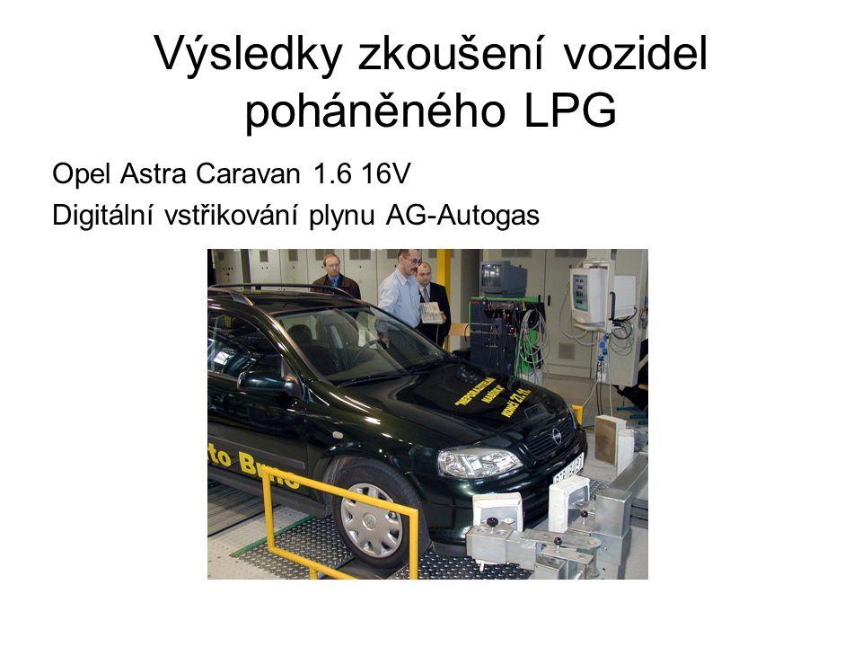 Výsledky zkoušení vozidel poháněného LPG Opel Astra Caravan 1.6 16V Digitální vstřikování plynu AG-Autogas