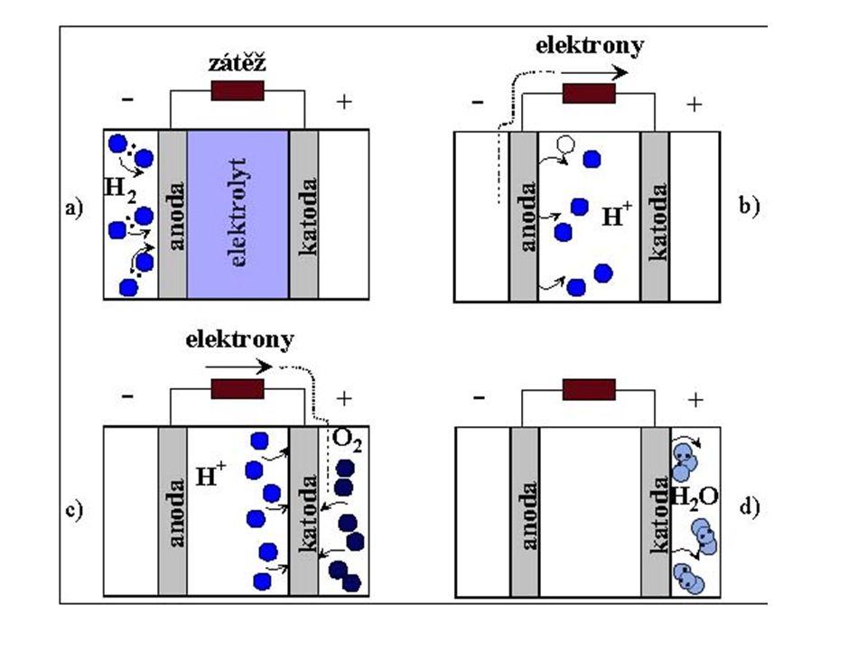 Palivové články Palivové články se dělí podle elektrolytu: Alkalické články (AFC s - alkaline fuel cells), v nichž je elektrolytem zpravidla zředěný hydroxid draselný KOH Články s tuhými polymery (PEMFC s - proton exchange membrane fuel cells ), v nichž je elektrolytem tuhý organický polymer, (varianta DMFC's – viz níže) Články s kyselinou fosforečnou (PAFC s - phosphoric acid fuel cells), jejichž elektrolytem je jmenovaná kyselina (HPO3)